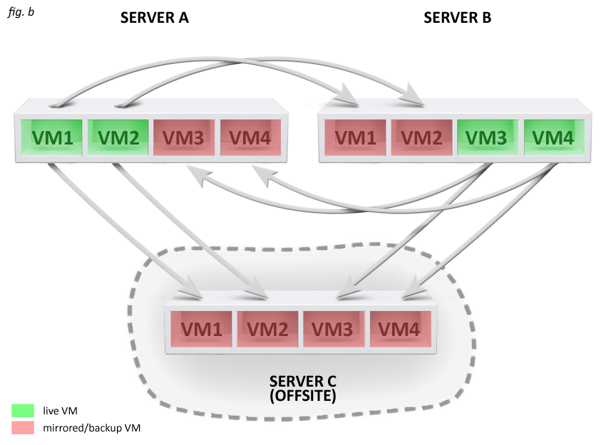 Hybrid Server Diagram Offsite